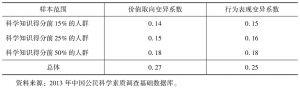 表3 城镇劳动人口科学素质变异系数