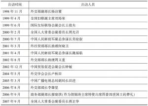 表6-2 中国出访汤加情况