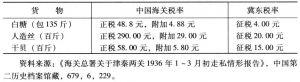 表1-13 中国海关税率与冀东税率比较