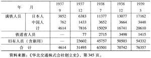 表2-4 日本占领华北铁路人员构成表