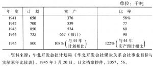 表4-4 大汶口煤矿公司煤炭产量(1941~1945)