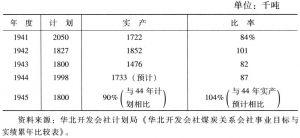 表4-7 井陉煤矿公司煤炭产量