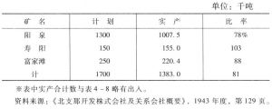 表4-9 山西煤矿公司1943年各矿产量