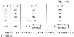 表4-10 磁县煤矿公司煤炭产量
