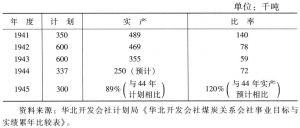 表4-11 柳泉煤矿公司煤炭产量