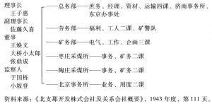 表4-14 中兴煤矿公司组织机构表