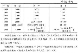 表4-18 中兴煤矿公司煤炭产量※