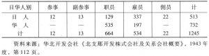 表4-20 中兴煤矿公司职佣员人数(1944.3)