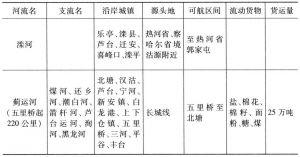 表5-30 华北主要内河水运河流概况