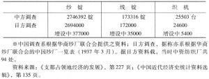 表6-14 事变前中国民族资本纺织设备能力※