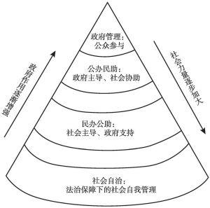 图1 金字塔式社会治理结构图