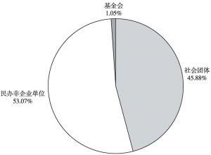 图2 广东省社会组织类型结构图