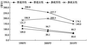 图5 1990-2010年家务劳动时间的变化