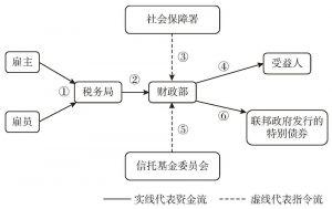 图2-4 美国社会保障基金的管理流程图