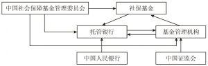 图6-12 社保基金投资管理体制