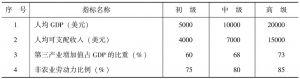 表4-1 城市国际化标准的分级及标准值