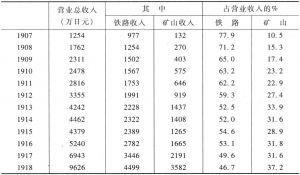 表3-21 满铁的铁路、煤矿收入占全部收入的比重