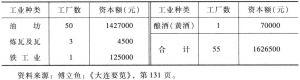 表23-1 1916年大连市内中国民族资本工厂统计一览表