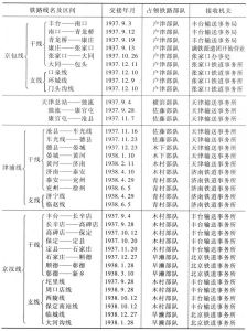 表25-1 满铁接收华北各铁路日程表