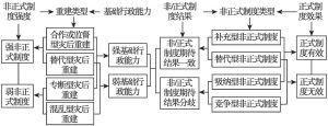 图5-2 灾后重建中的非正式制度类型