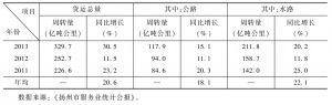 表3 2011~2013年扬州市货运周转量统计
