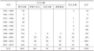 表1 不同时期杜仲文献数量和类型统计