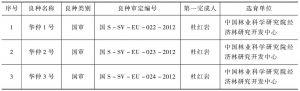 表9 中国杜仲良种审(认)定情况