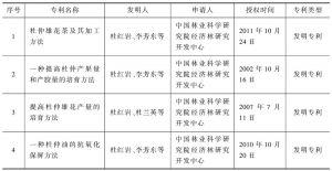 表4 河南省授权杜仲专利情况