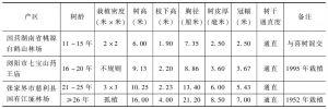 表1 湖南省杜仲资源的传统栽培模式抽样调查
