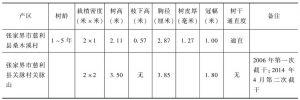 表2 湖南省杜仲雄花园栽培模式抽样调查