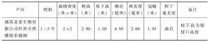 表3 湖南省杜仲立体栽培模式抽样调查