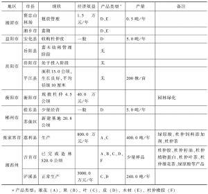 表4 湖南省杜仲产业的主要产品类型及现状