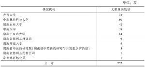 表5 湖南省杜仲研究机构及文献发表一览
