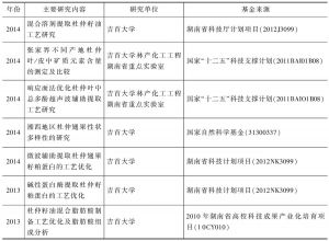 表7 不同年份湖南省杜仲科研立项和研究内容统计