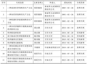 表8 湖南省授权杜仲专利情况