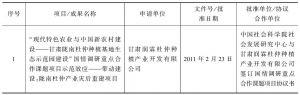表1 甘肃润霖杜仲种植产业开发有限公司杜仲产业项目立项及管理