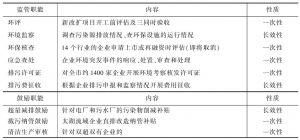 表3 环保部门针对企业的管理职能