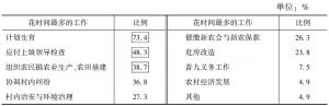 表2-15 农村社区治理花时间最多的三件事(乡镇工作人员问卷)