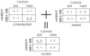 图2-2 关联博弈的作用机制