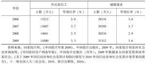 表1-3 外出农民工和城镇就业的数量与增长速度-续表