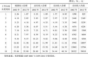表3-3 居民收入十等分组与收入份额