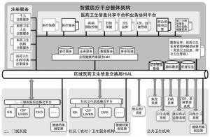 图2 智慧医疗平台整体架构