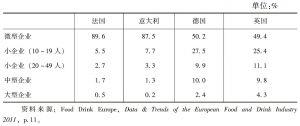 表4-3 英国、法国、德国、意大利食品和饮料行业不同类型企业占比情况