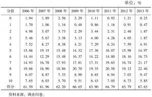 表4-42 公共定价的合理性(2006~2013年)