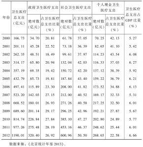表2-8 2000~2012年北京卫生医疗总支出及其结构