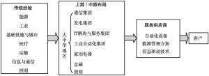 图5 西门子作为服务供应商具有整合全产业链的能力