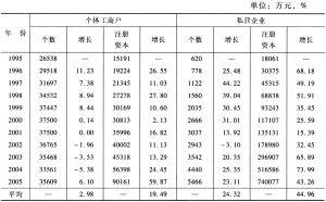 表1-2 1995~2005年马鞍山市民营经济变化情况