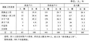 表10-13 不同户口类别被访者更换工作次数情况