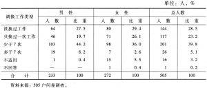 表10-14 不同性别被访者的更换工作次数情况