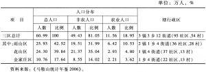 户调表1-1 城区人口分布与行政区划